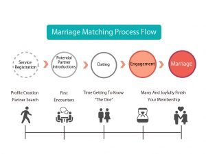 Marriage Matching Find A Marriage Partner Process